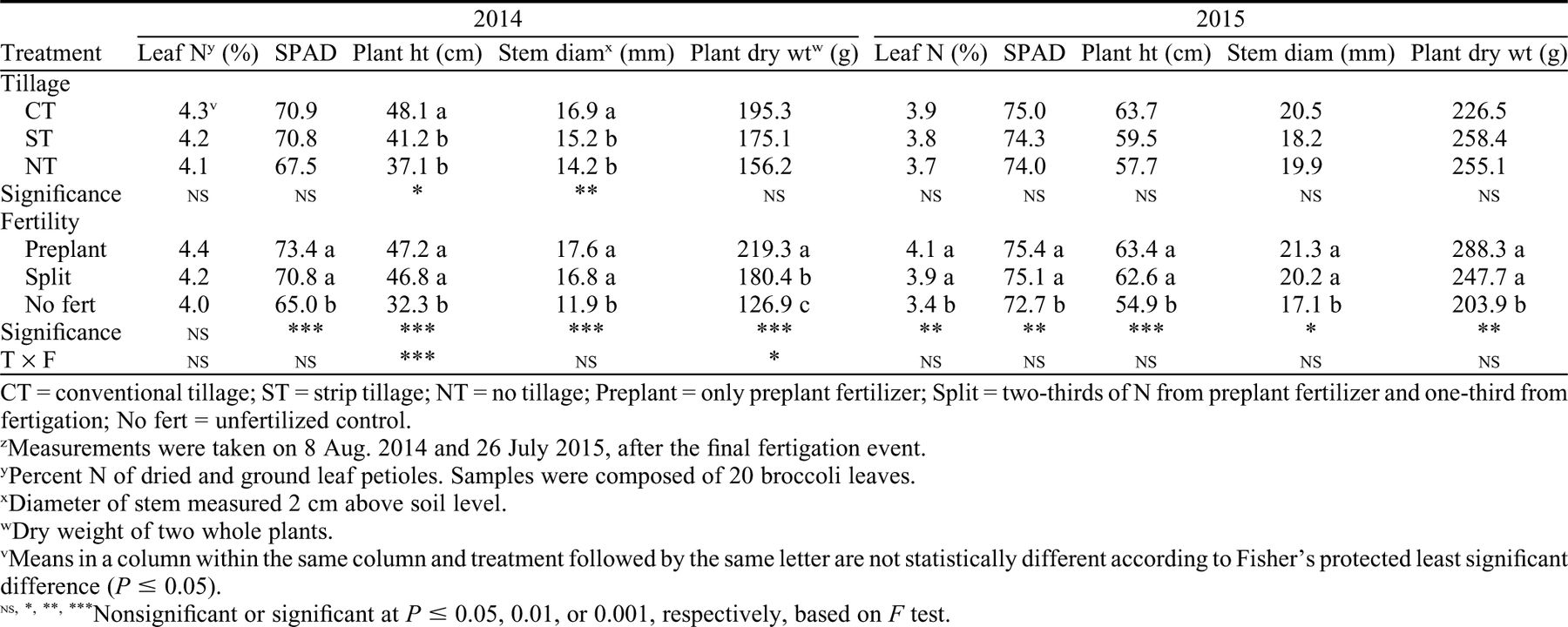 No Tillage and Strip Tillage Effects on Plant Performance