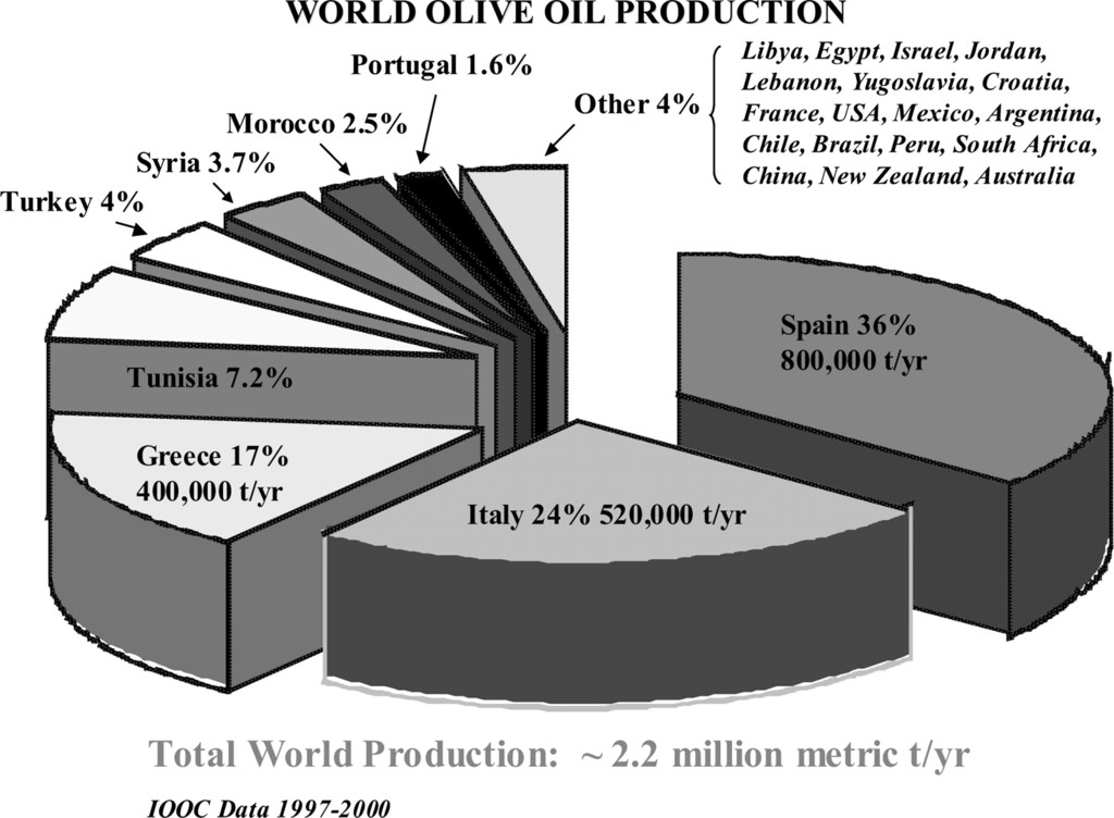 Olive Oil: History, Production, and Characteristics of the
