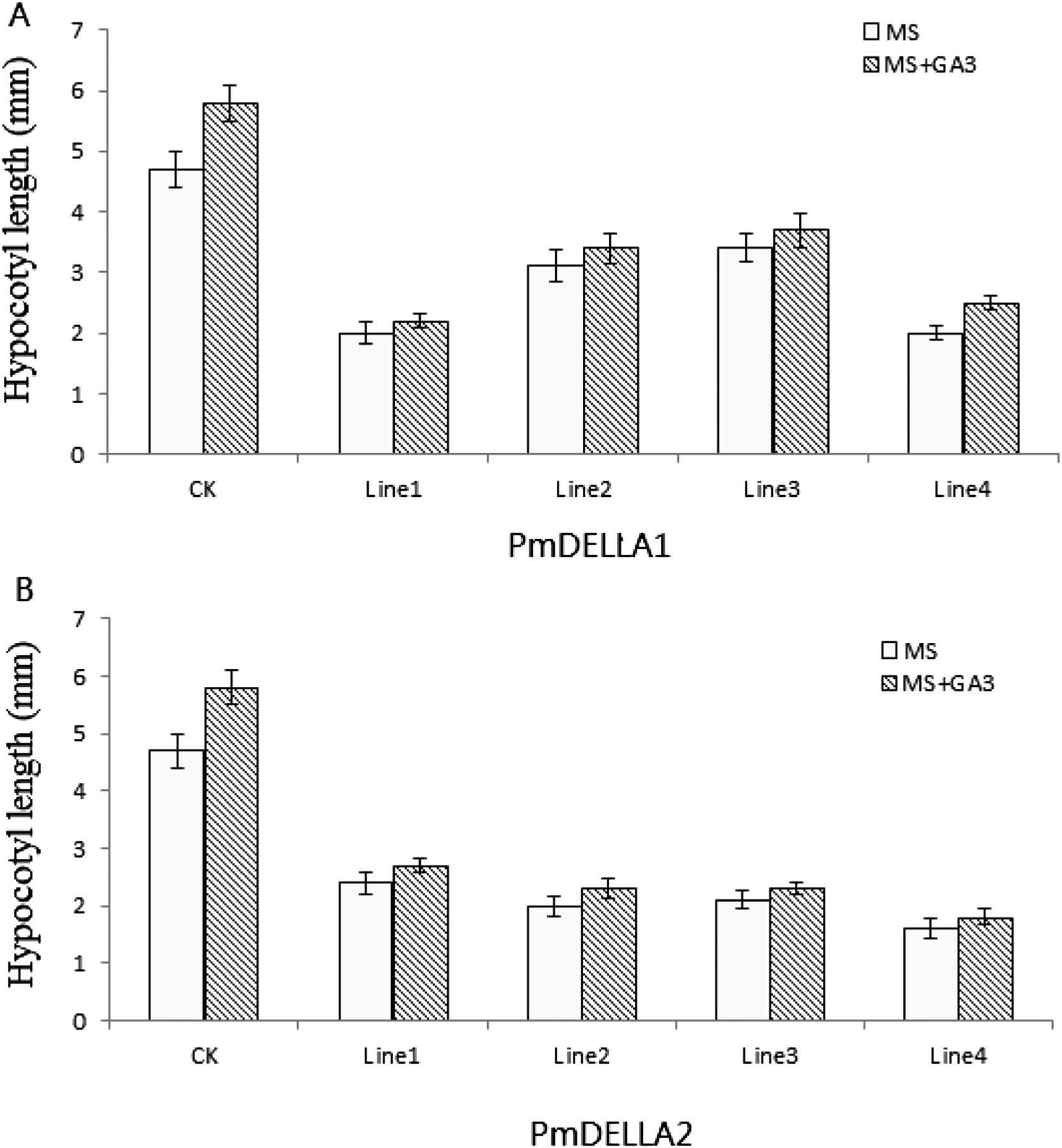 Genome-wide Identification and Characterization of the DELLA