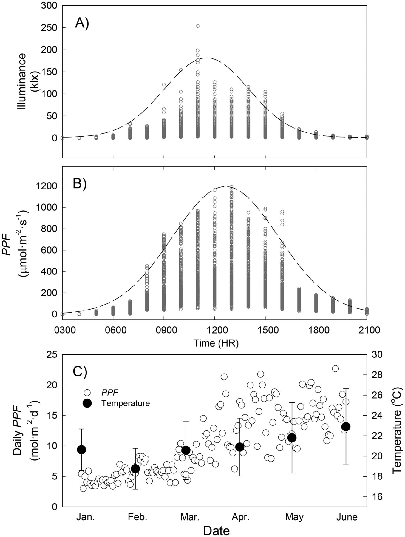 Photosynthetic Acclimation, Biom Allocation, and Water Use ... on