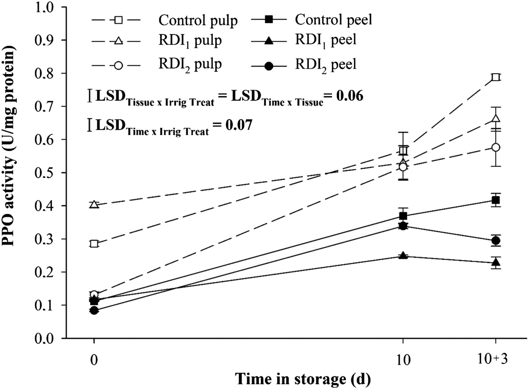 rdi refrigeration unit wiring diagrams individual phenolics and enzymatic changes in response to  individual phenolics and enzymatic