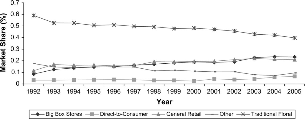 Estimating U S  Consumers' Choice of Floral Retail Outlets