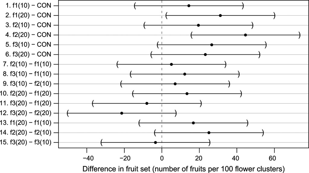 Analysis of Trials with Complex Treatment Structure Using