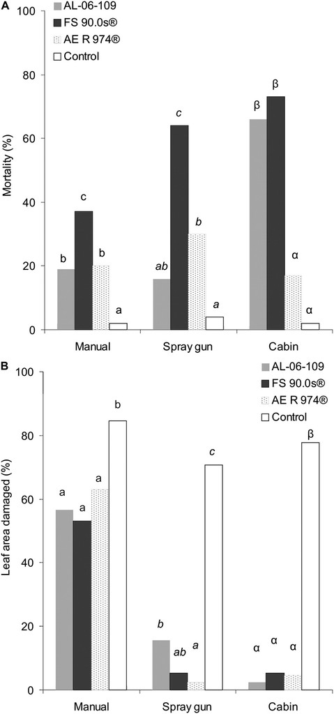 Insecticidal Effects of Different Application Techniques for