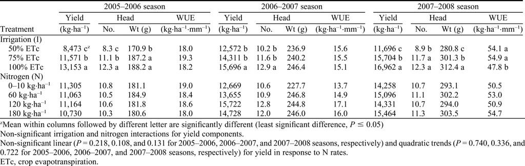 Irrigation and Nitrogen Management of Artichoke: Yield, Head