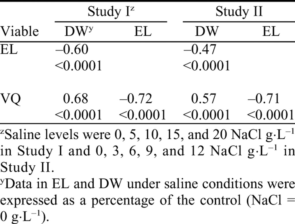 Evaluation of Salinity Tolerance of Prairie Junegrass, a