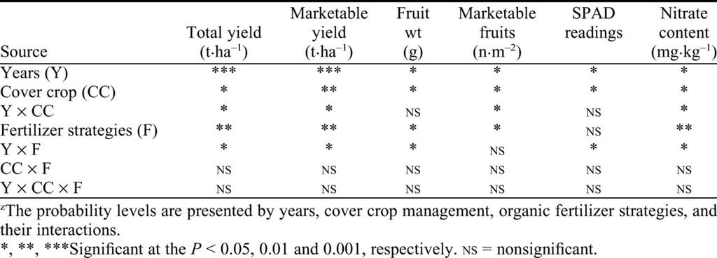 Organic Fertilization, Green Manure, and Vetch Mulch to