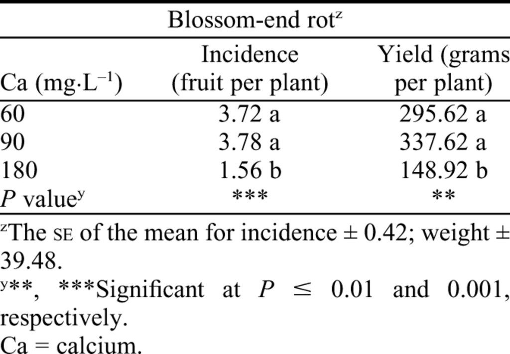 Exogenous Foliar and Root Applications of Abscisic Acid