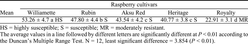 Screening of Blackberry and Raspberry Cultivars for Susceptibility