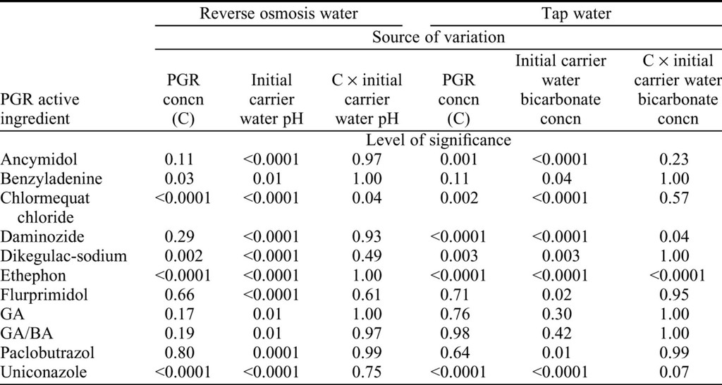 Determining the Effect of Carrier Water pH and Bicarbonate