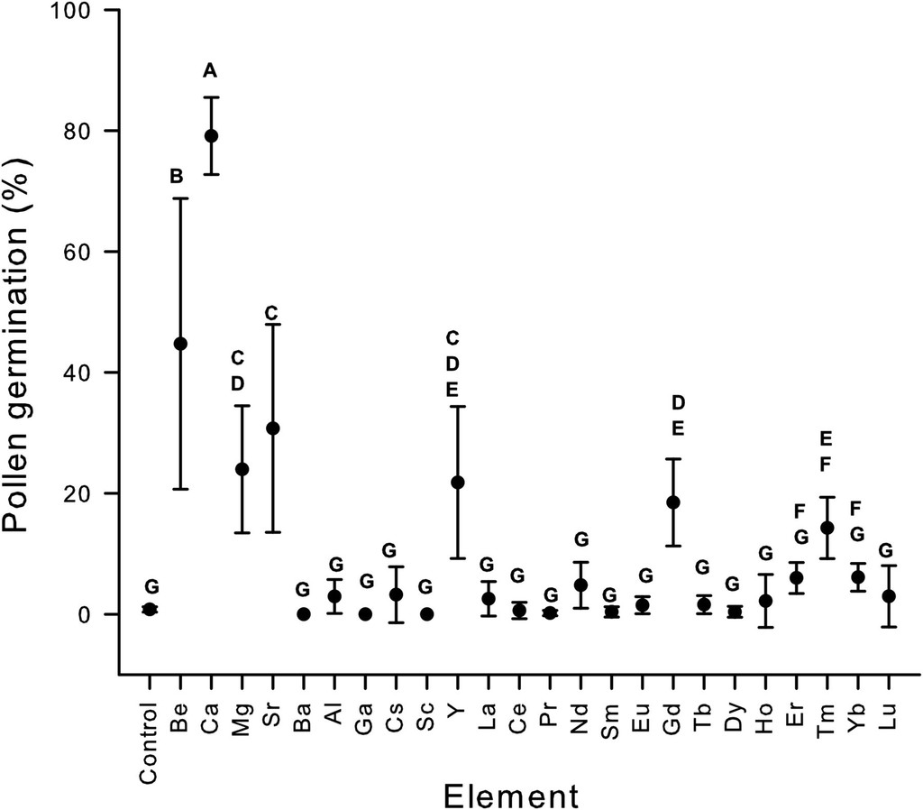 Flavonoids, Alkali Earth, and Rare Earth Elements Affect Pecan ... on