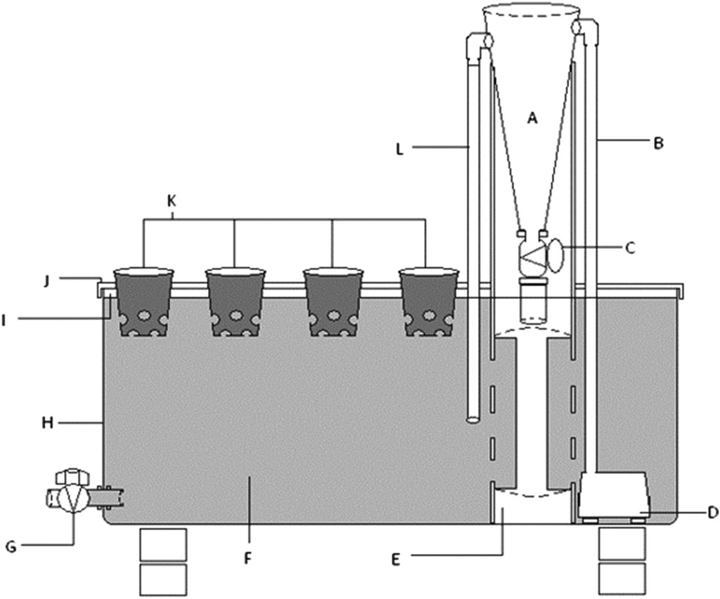 Recirculating Dwc Diagram