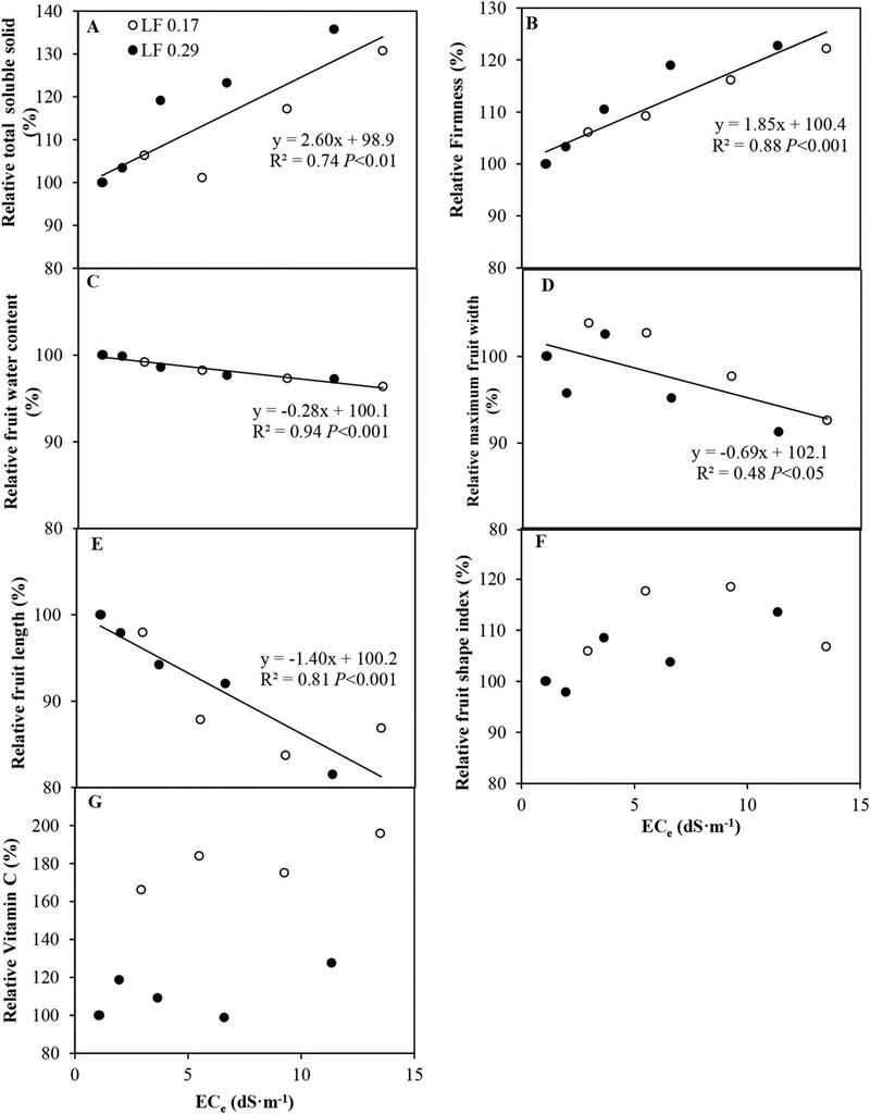 Response of Hot Pepper Yield, Fruit Quality, and Fruit Ion Content