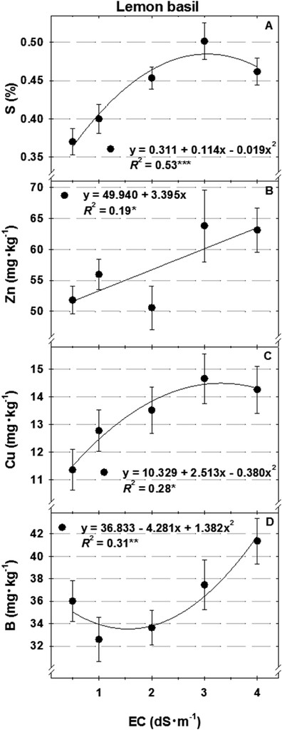 Effects of Nutrient Solution Concentration and Daily Light Integral