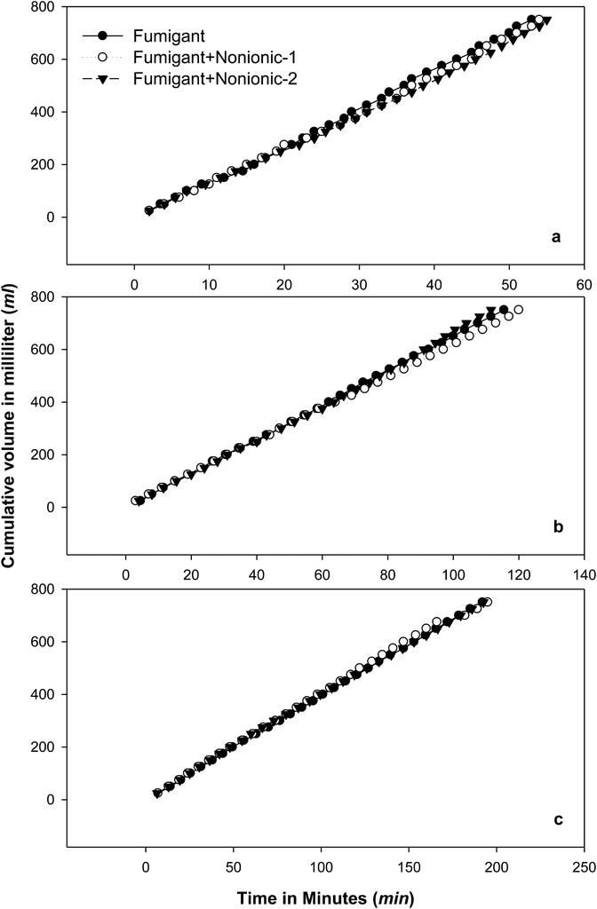 Soil Mobility Of Allyl Isothiocyanate And Chloropicrin As