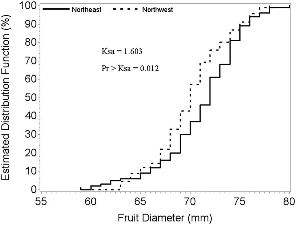 Sampling Apple Trees to Accurately Estimate Mean Fruit Weight and