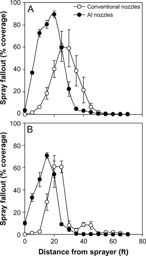 Comparative Performance of Air-induction and Conventional