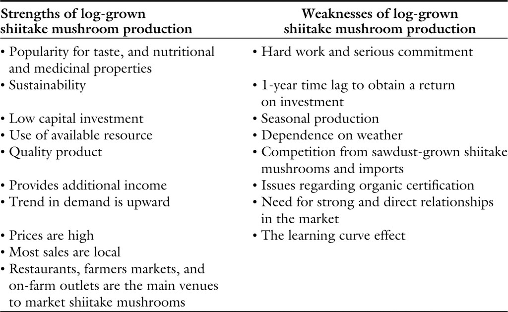 A Competitive Market Analysis of the United States Shiitake