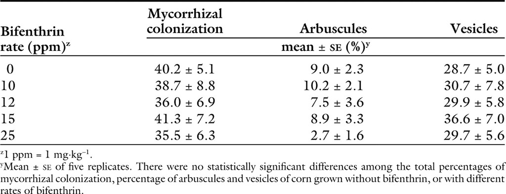 Effects of Bifenthrin on Mycorrhizal Colonization and Growth of Corn