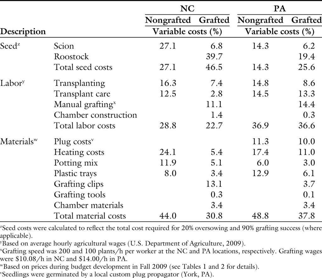 An Economic Analysis of Two Grafted Tomato Transplant