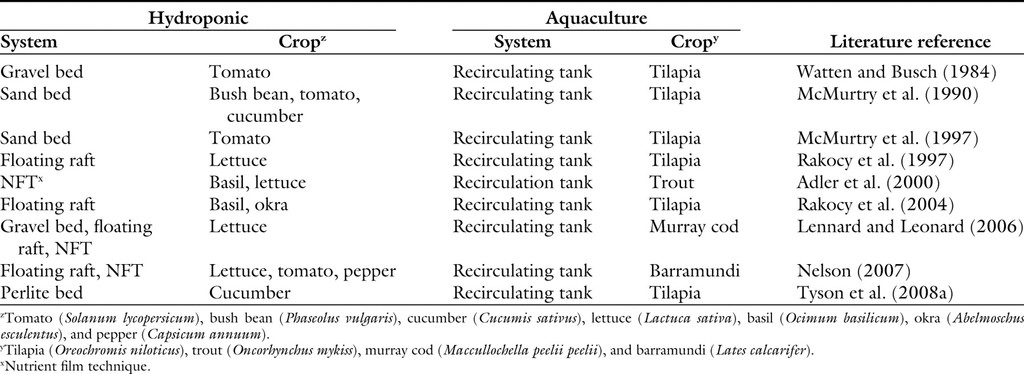 Opportunities and Challenges to Sustainability in Aquaponic