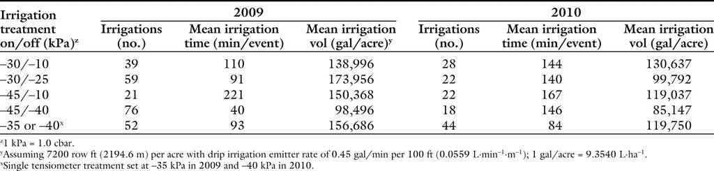 Evaluation of Irrigation Threshold and Duration for Tomato Grown in
