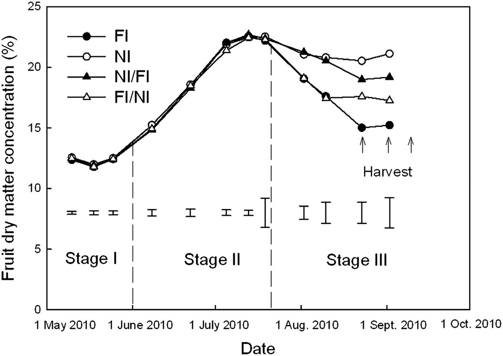 Instrumental and Sensory Evaluation of Fruit Quality for