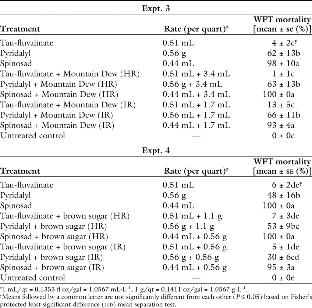 Effect of Sugar-based Compounds in Enhancing the Efficacy of