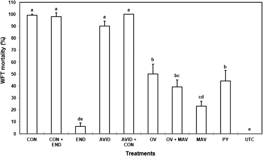Efficacy of Binary Pesticide Mixtures Against Western Flower