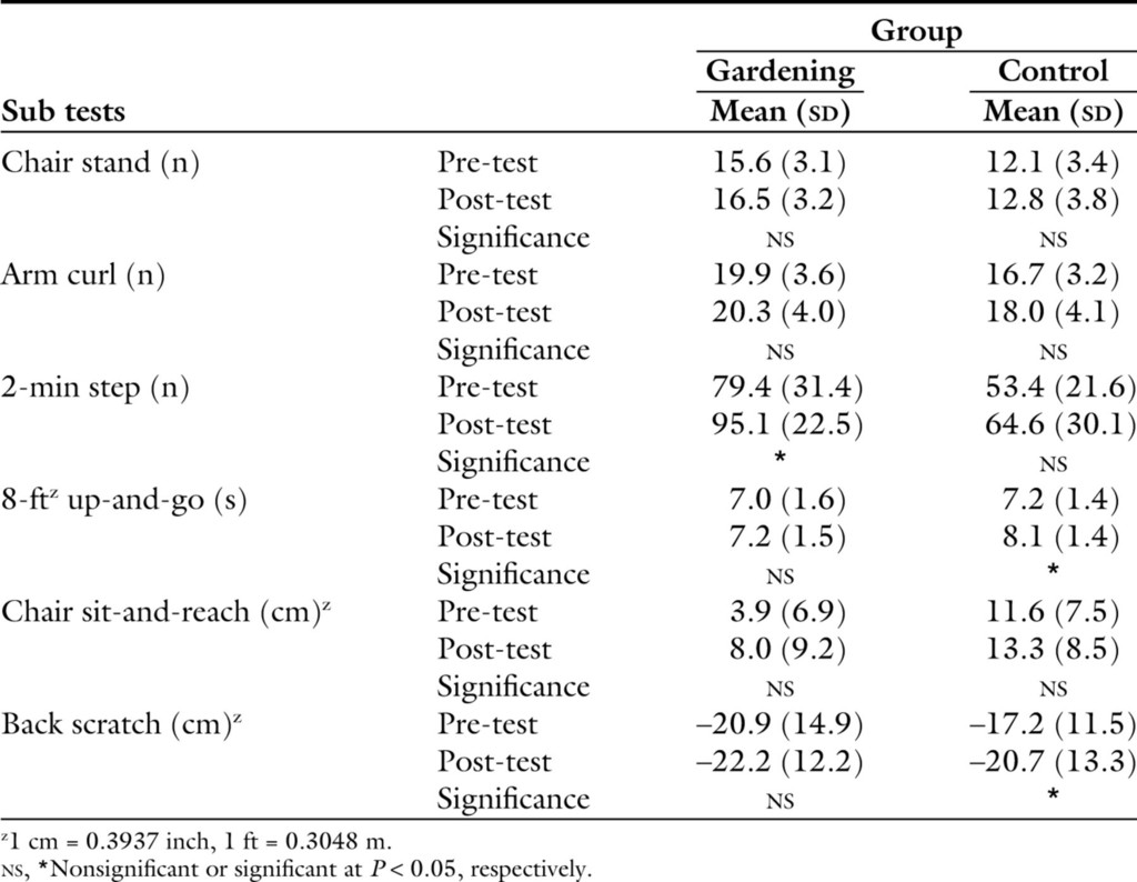 Gardening Intervention for Physical and Psychological Health