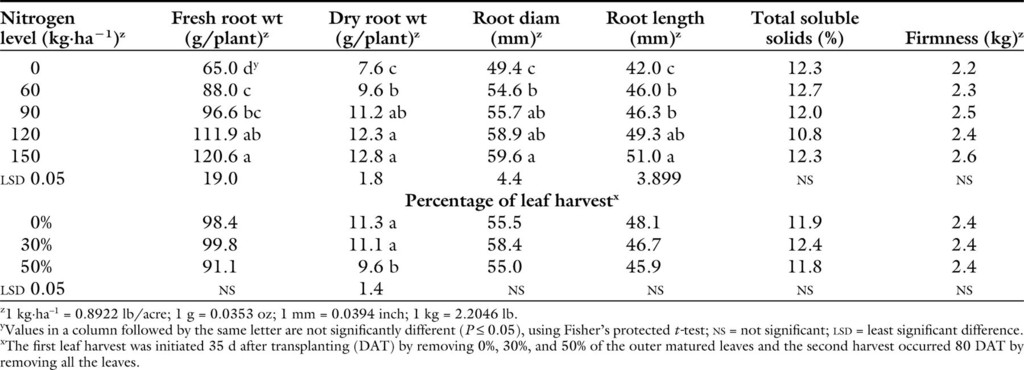 Nitrogen Application and Leaf Harvesting Improves Yield and