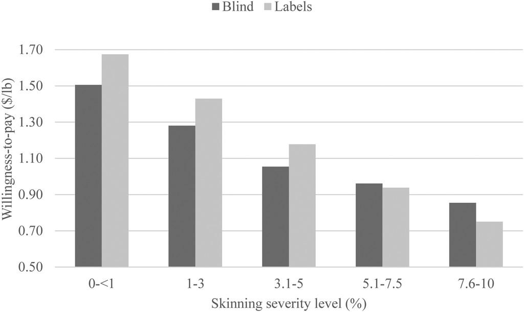 Consumer Perception of Skinning Injury in Sweetpotatoes and