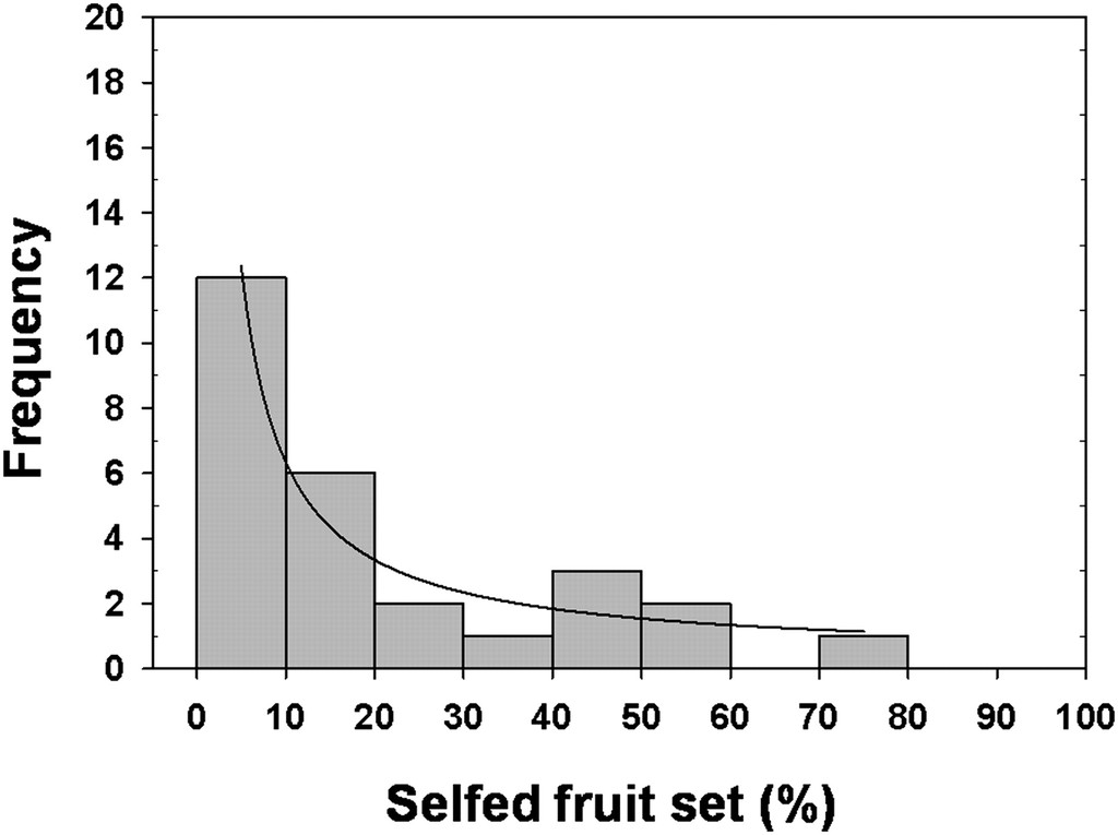 Yield Variation among Clones of Lowbush Blueberry as a