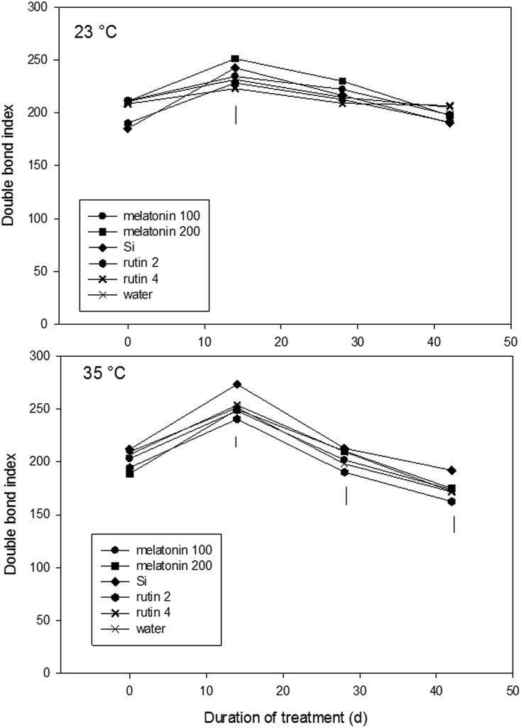 Improvement In Heat Tolerance Of Creeping Bentgrass With